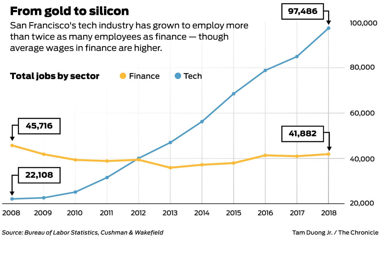 Wall Street West' no more? Banks shrink as tech grows in San