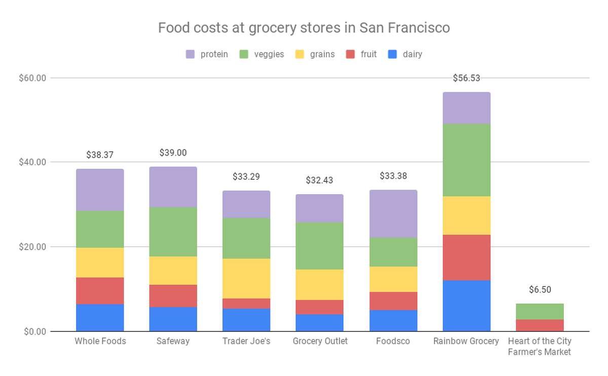 A price comparison of grocery food costs at 7 different stores in San Francisco. The farmers market cost significant less because it only sold produce, no grains or proteins like chicken breast.
