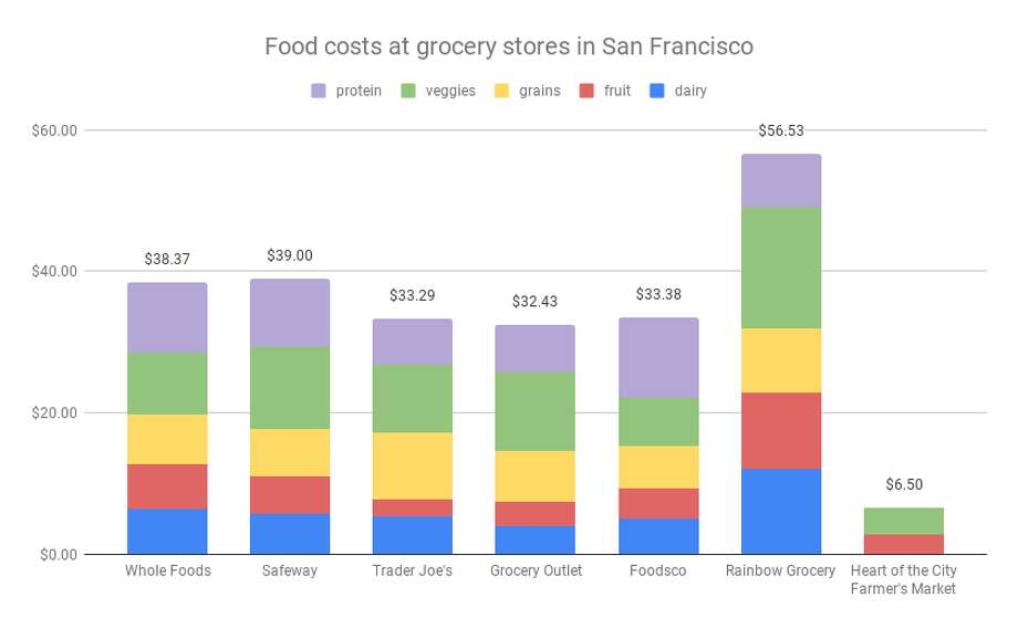 A price comparison of grocery food costs at 7 different stores in San Francisco. The farmers market cost significant less because it only sold produce, no grains or proteins like chicken breast. Photo: Nikki Tran / SFGATE