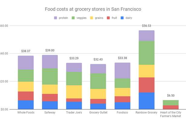 A price comparison of grocery food costs at 7 different stores in San Francisco.