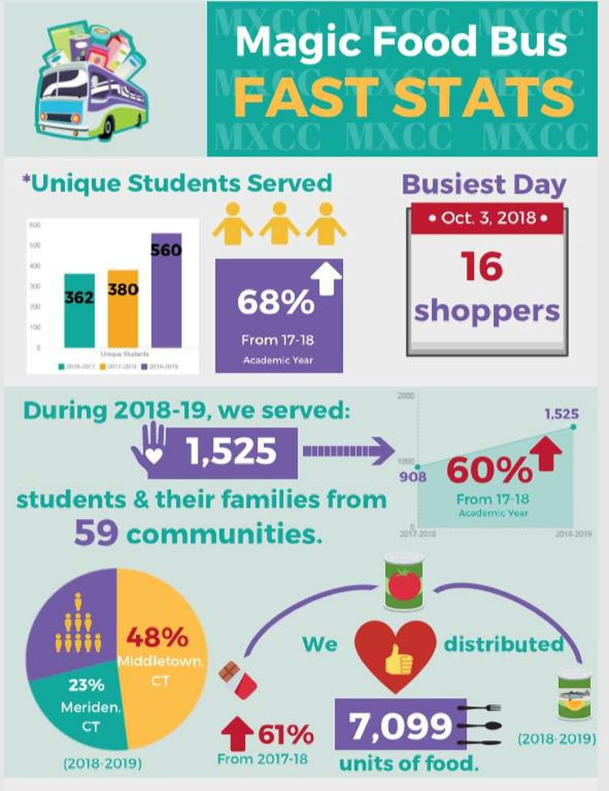Statistics compiled by Trenton Wright centering on Middlesex Community College's Magic Food Bus show many things. This year, student use is up 68 percent over 2017-18. The pantry served 1,525 students and their families from 59 communities across Connecticut, an increase of 60 percent. In all, 48 percent of those were from the Middletown location, and 23 percent from Meriden's O.H. Platt High School campus.