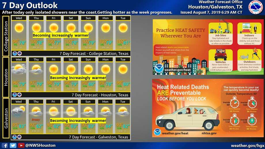 Houston and the rest of Southeast Texas is under a heat advisory starting at 1 p.m. Wednesday, Aug. 7, 2019, until 7 p.m. as temperatures soar throughout the area. See indoor family friendly activities in Houston for a hot summer's day >>> Photo: National Weather Service