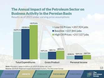 Perryman: 85% of regional gross product stays in Midland