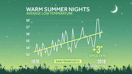 Summer nights are getting hotter in San Francisco as shown in analysis by Climate Central.