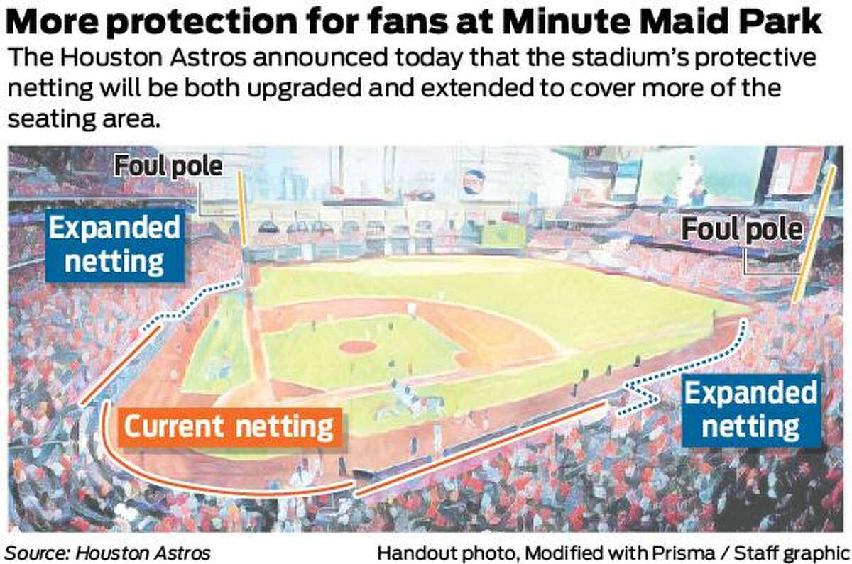 The Houston Astros announced today that the protective netting inside Minute Maid Park will be both upgraded and extended to cover more of the seating area. The current netting will be replaced with knot-less netting, which will allow for an improved viewing experience for fans. The netting will also be extended further down the left-field and right-field lines, increasing the number of seats that will be located behind protective netting.