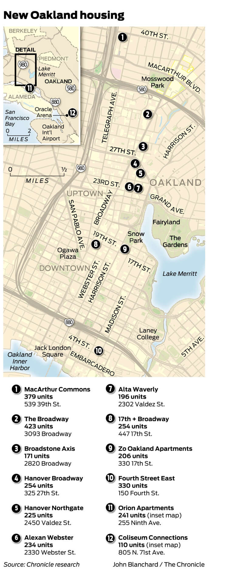 Oakland on course to create more new housing units than SF ... on