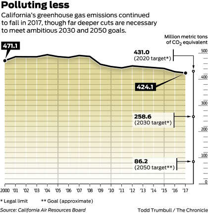 Clean energy powers California climate emissions drop - SFChronicle com