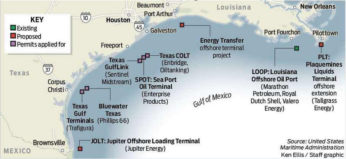 Louisiana Offshore Oil Port, LOOP (Marathon Petroleum, Royal Dutch Shell, Valero Energy) - 18 nautical miles south of Port Fourchon (only existing offshore oil port) Sea Port Oil Terminal, SPOT (Enterprise Products) - 30 nautical miles off of Freeport Texas COLT (Enbridge, Oiltanking) - 27.8 nautical miles off of Freeport Texas GulfLink (Sentinel Midstream) - 28.3 nautical miles off the coast of Freeport Texas Gulf Terminals (Trafigura) - 15 nautical miles off of Corpus Christi Bluewater Texas (Phillips 66) - 15 nautical miles (17.26 statute miles) off of Corpus Christi Jupiter Offshore Loading Terminal, JOLT (Jupiter Energy) - 10 miles off Brownsville Energy Transfer offshore terminal project - off of Nederland (I would estimate nearly 20 miles) Plaquemines Liquids Terminal offshore extension, PLT (Tallgrass Energy) - 10 miles off of Pilottown, La.