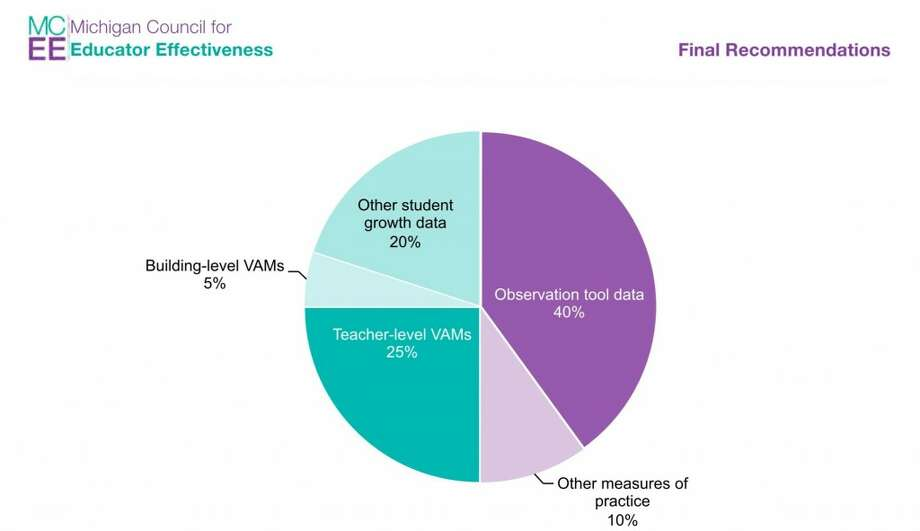 The chart shows a breakdown of different components to be included in teacher evaluations, according to a recommendation made Wednesday by the Michigan Council for Educator Effectiveness. By the 2015-16 school year, 50 percent of a teacher's rating will be based on classroom practice, and 50 percent will come from student growth. (Courtesy graphic/MCEE)