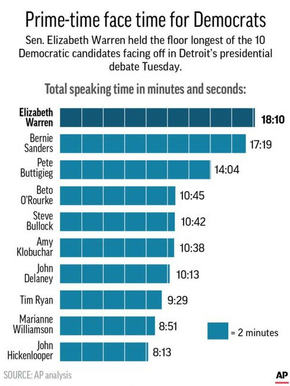 Airtime consumed by each candidate in Tuesday's Democratic debate in Detroit;