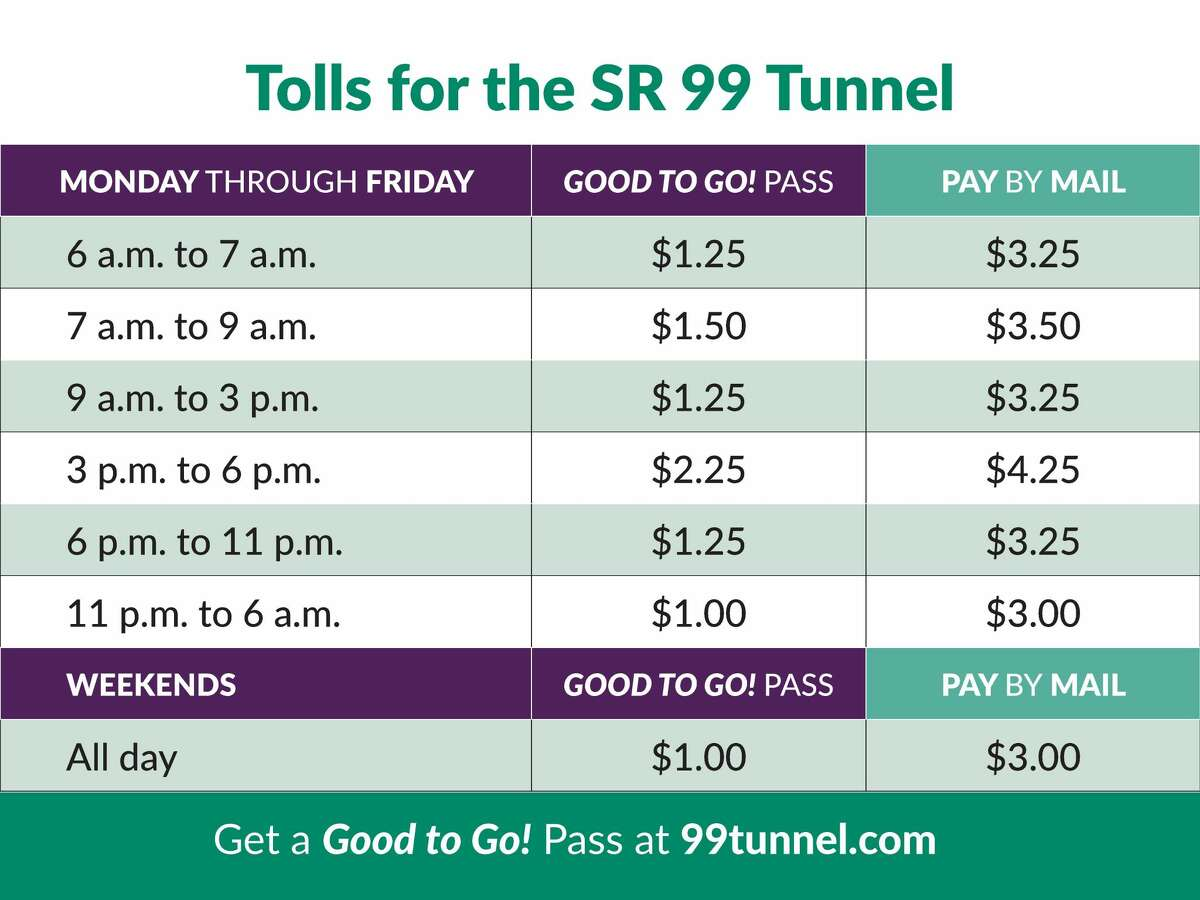 Tolling breakdown for the state Route 99 tunnel starting Nov. 9.