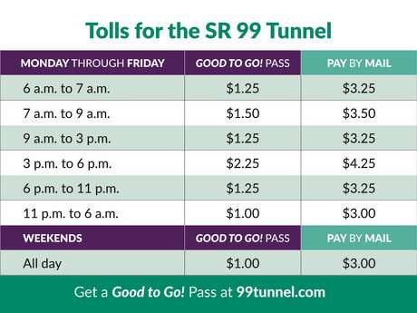 Tolling breakdown for the state Route 99 tunnel starting Nov. 9. Photo: Washington State Department Of Transportation