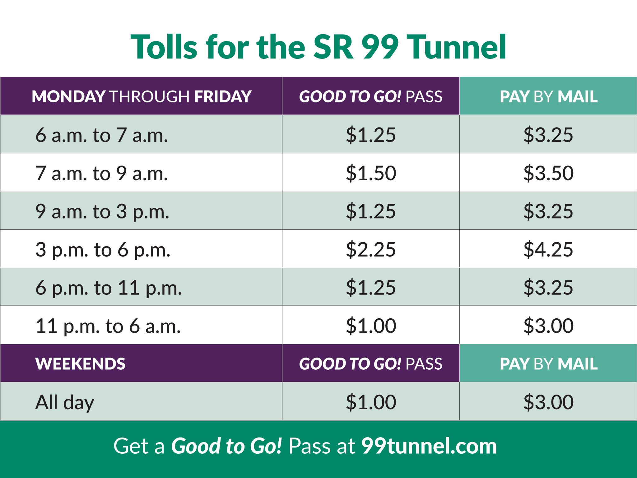 The first toll bills for the SR-99 tunnel in Seattle are in the mail. Here's how to get a discount