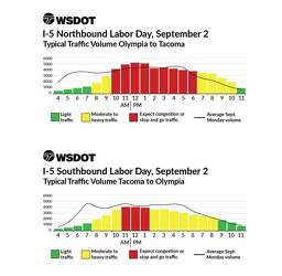 How to avoid Labor Day traffic in and around Seattle