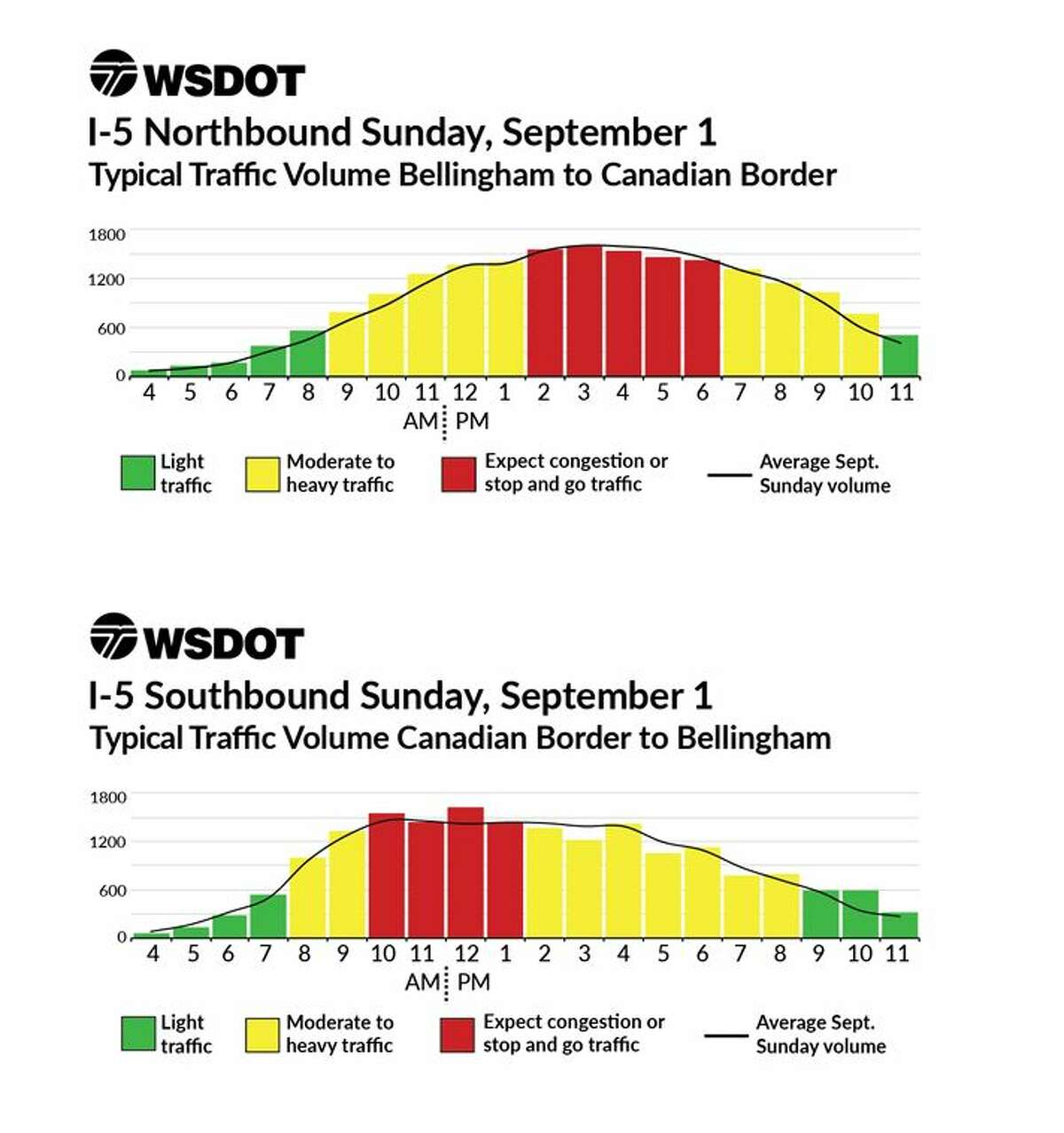 Charts from the Washington State Department of Transportation show the best and worst times to drive on Labor Day weekend.