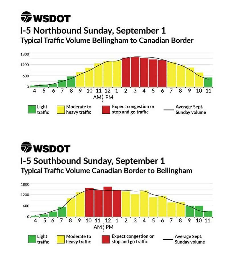 Charts from the Washington State Department of Transportation show the best and worst times to drive on Labor Day weekend. Photo: Courtesy WSDOT