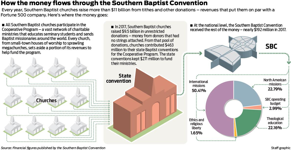 Southern Baptist Convention claims no control over local