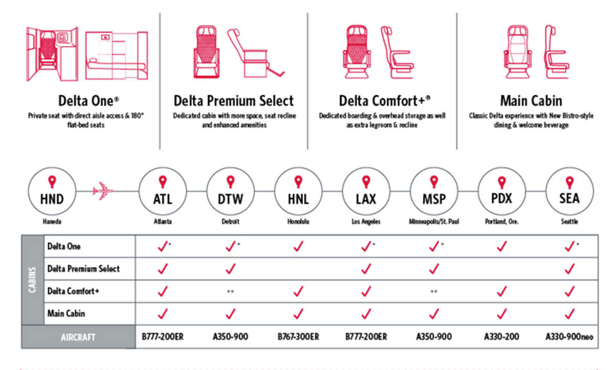 Delta's 2020 Tokyo routes will be all Haneda, all the time.
