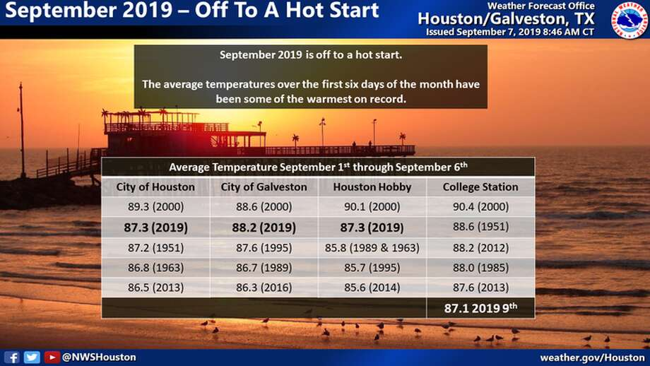 The average temperatures over the first six days of September have been some of the warmest on record. Photo: National Weather Service/Handout