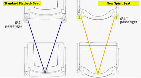"""Spirit says its new curved seatback design will give passengers more """"useable legroom."""" Photo: Spirit Airlines"""