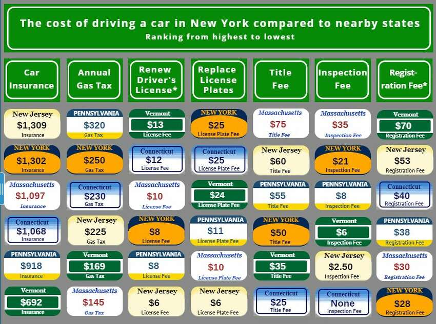 A chart showing the cost of car ownership in New York compared to nearby states.