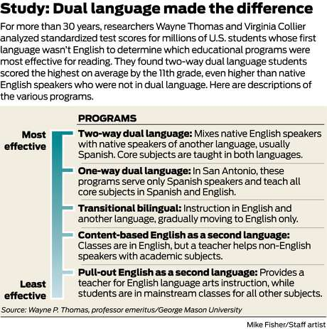 Study: Dual language made the difference Photo: Mike Fisher/ Staff Artist