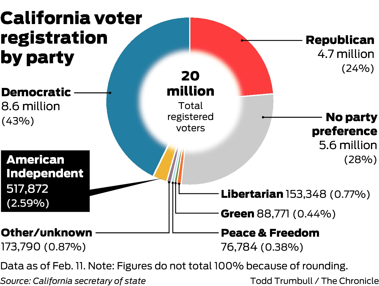 Gov Gavin Newsom To Decide Whether American Independent Party Must Change Name Sfchronicle Com