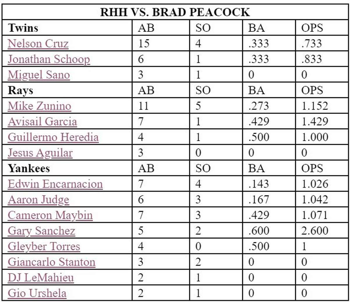 Stats vs. Brad Peacock of righthanded Minnesota Twins, Tampa Bay Rays and New York Yankees hitters.