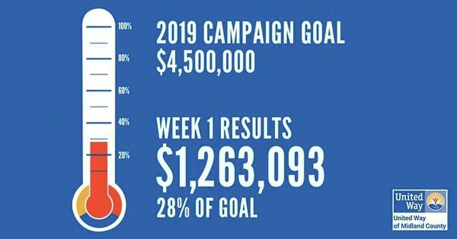 "As the first ""official"" week of the community campaign wrapped up, United Way announced pledges totaling $1,263,093, representing 28% of the overall goal of raising $4.5 million (Photo provided)"