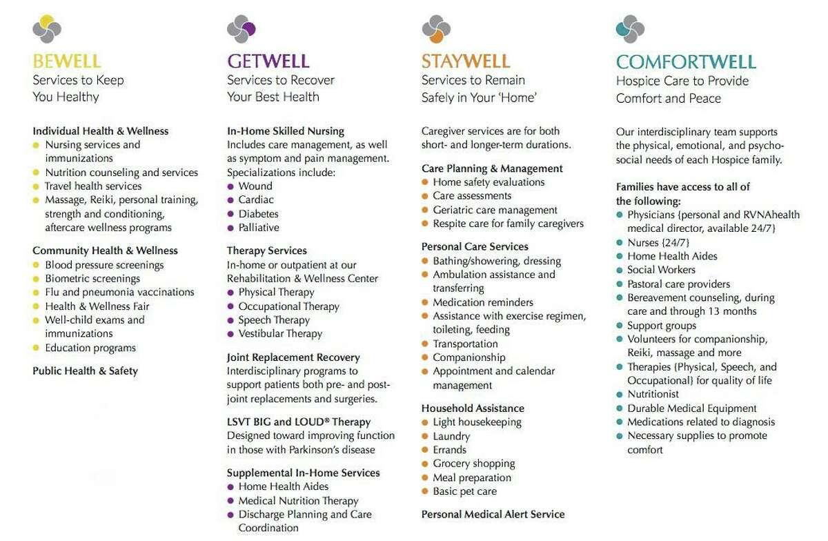 The new categories, the WELLs, include: BEWELL: Services to Keep You Healthy; GETWELL: Services to Recover your Best Health; STAYWELL: Services to Remain Safely in Your Home; COMFORTWELL: Hospice Care to Provide Comfort and Peace.
