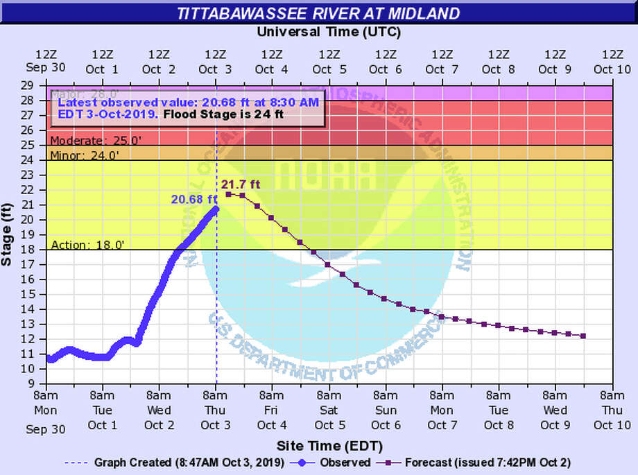 This graphic, provided by the National Weather Service, shows the Tittabawassee River will crest at 21.7 feet Thursday. Photo: National Weather Service