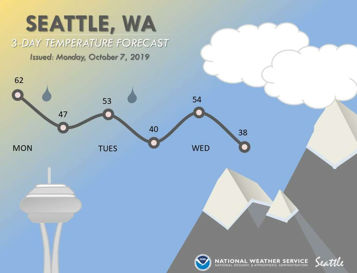 The National Weather Service forecasts clearer skies midweek, but overnight lows could dip into the 30s.