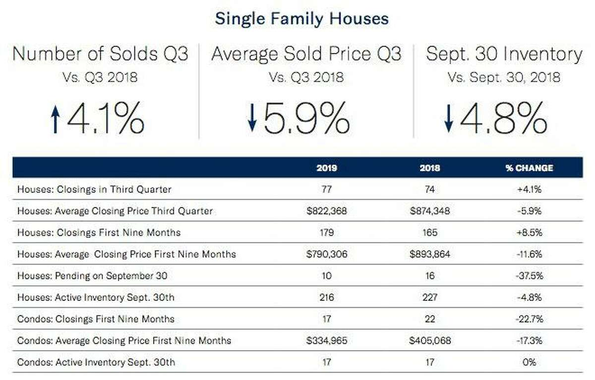 Wilton single family home sales information provided by Halstead Real Estate.