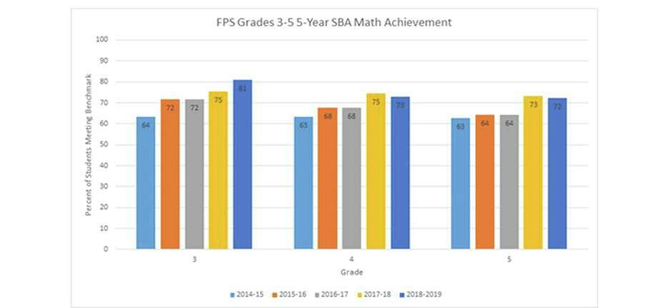 Standardized testing data showed improvements in elementary math scores since 2015. Photo: Fairfield Public Schools