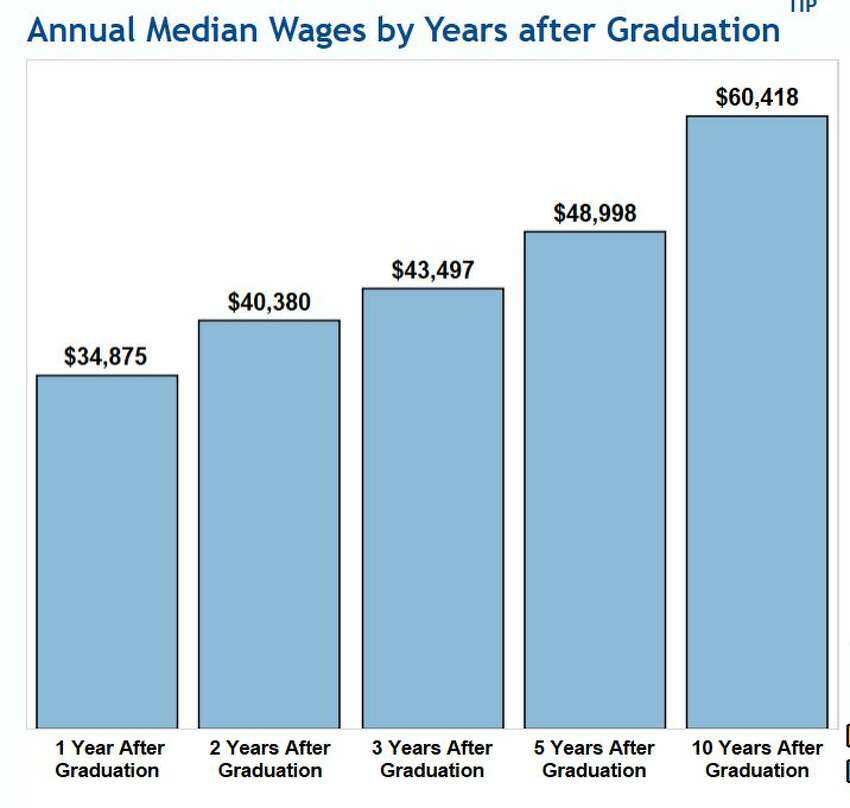New data tool helps State University of New York students predict earning potential after graduation.