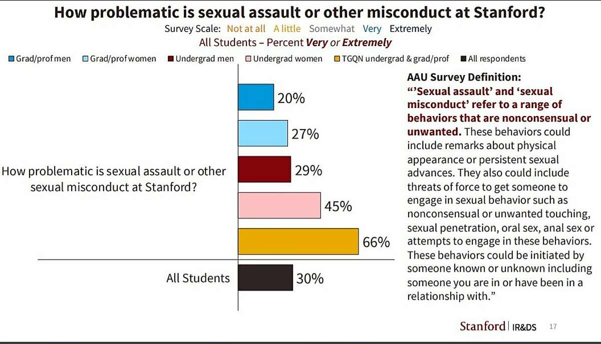 Undergraduate women, transgender and gender nonconforming students at Stanford University experience unwanted sexual contact more than other groups, a fact mirrored on campuses across the country, a survey finds