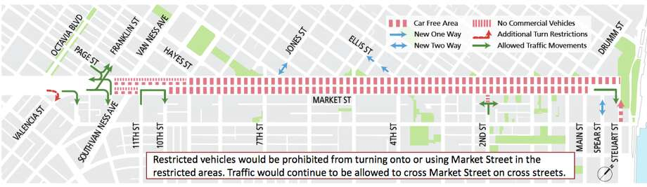 Vehicle restrictions on Market Street, once the entire Better Market Street plan is in place. Photo: Better Market Street Project