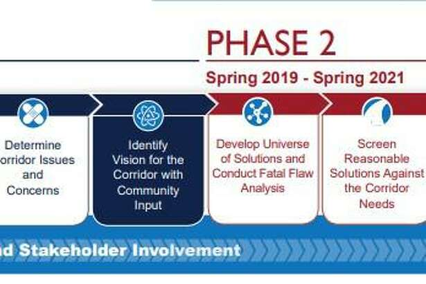TxDot in last stages of Phase one of their PEL study