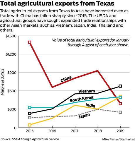 Total agricultural exports from Texas to Asia have increased even as trade with China has fallen sharply since 2015.