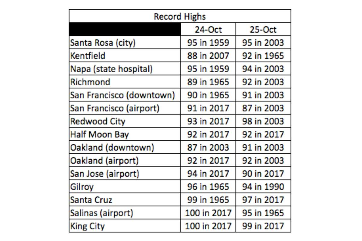 Same-day record high temperatures for cities around the Bay Area on Oct. 24 and Oct. 25, according to the National Weather Service.