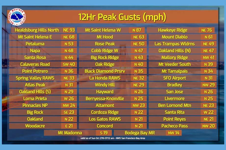 Top wind speeds around the Bay Area recorded on Oct. 27, 2019. Photo: NWS