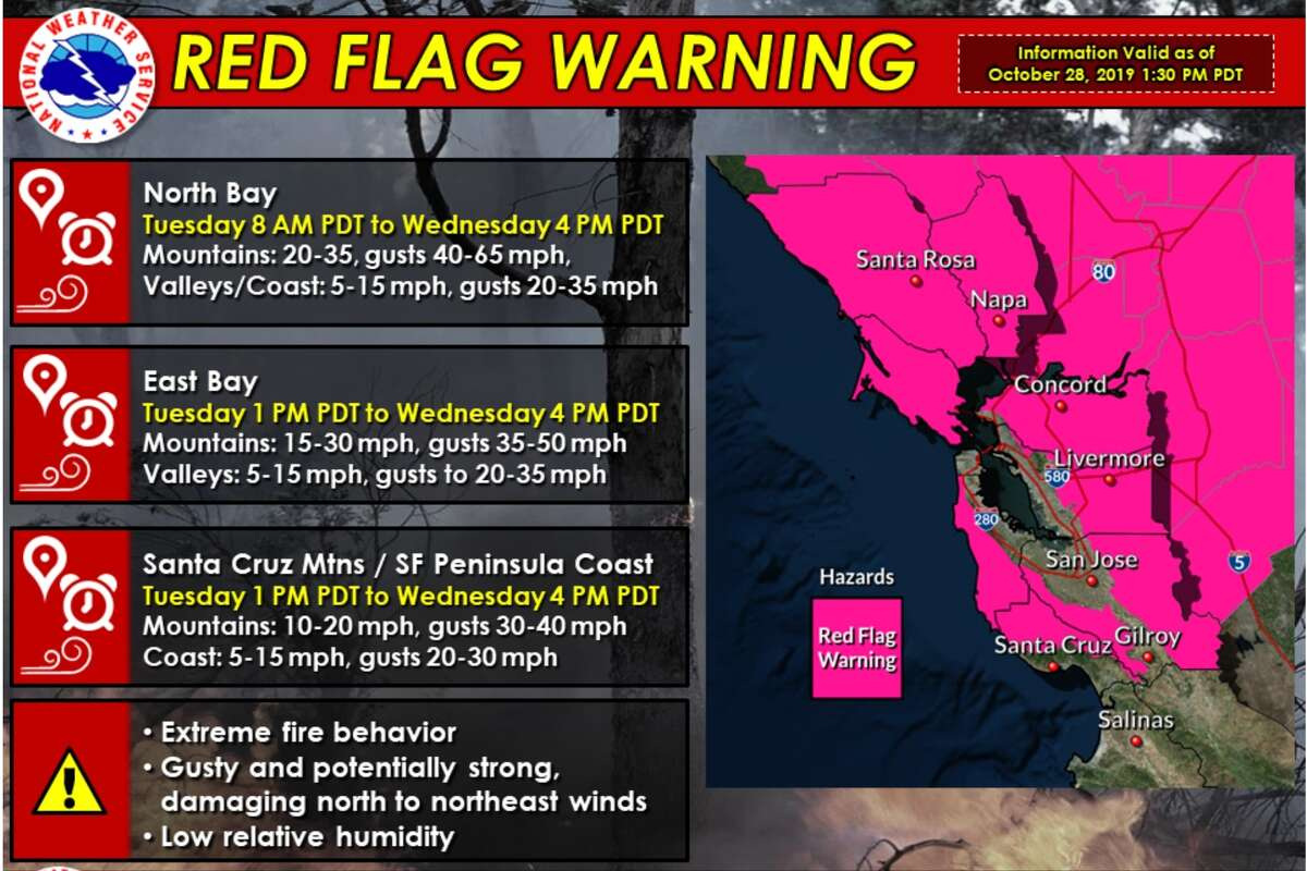 The National Weather Service issued a Red Flag Warning for parts of the Bay Area Tuesday to Wednesday.