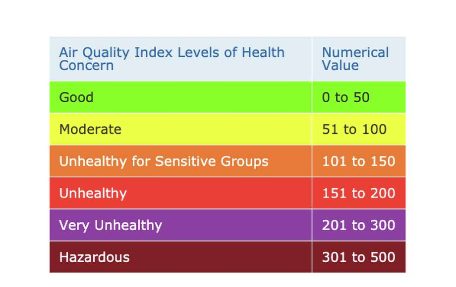 The key for the color-coded air quality map of the Bay Area. Photo: BAAQMD
