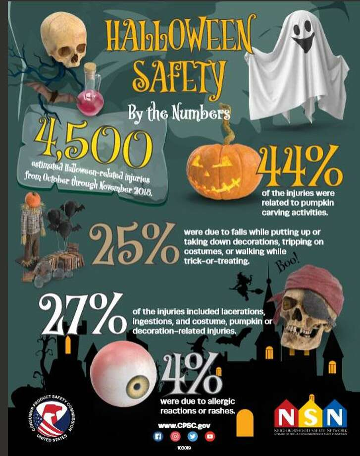 Halloween might be fun but, as this infographic shows, it can lead to injuries. Photo: The U.S. Consumer Product Safety Commission / Contributed