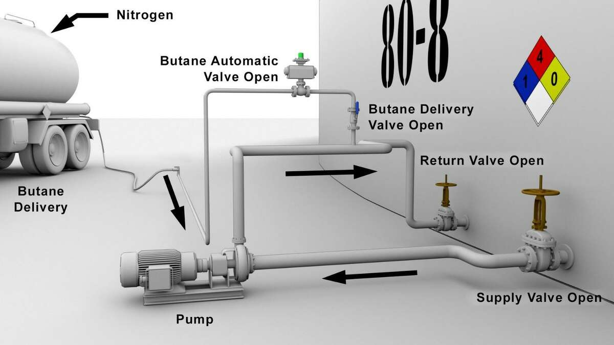 Simplified schematic showing ITC's butane blending system. The arrows in the figure show the butane flow direction and the naphtha product circulation path through the piping.