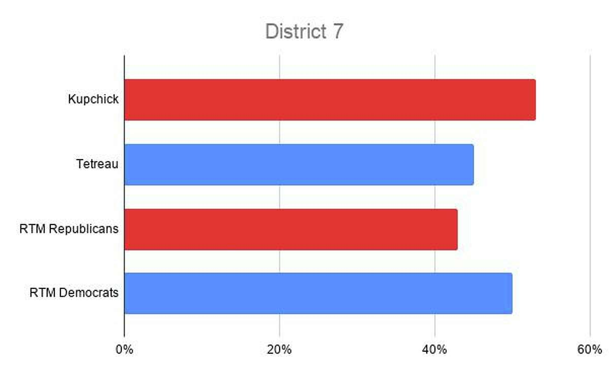 Republican Kupchick won Democratic districts 5, 6 and 7, even though Democrats continued to sweep the RTM votes in all three districts.