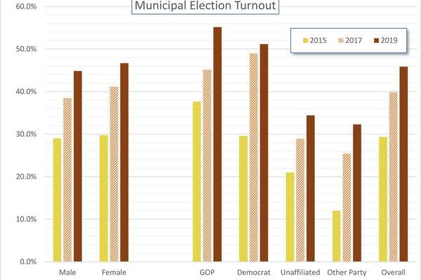 A 2019 Greenwich election turnout data.