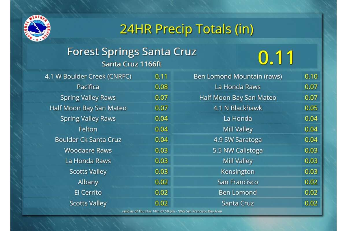 The National Weather Service released rainfall totals from a weak weather system that produced measurable amounts of drizzle/very light rain across portions of the Bay Area on Thursday. The highest totals (about a tenth of an inch) were in the Santa Cruz Mountains.