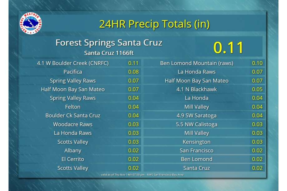 The National Weather Service released rainfall totals from a weak weather system that produced measurable amounts of drizzle/very light rain across portions of the Bay Area on Thursday. The highest totals (about a tenth of an inch) were in the Santa Cruz Mountains. Photo: NWS