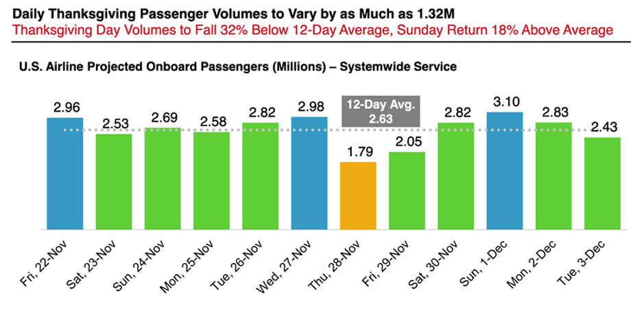 Expected daily air travel volume for the Thanksgiving period. Photo: Airlines For America
